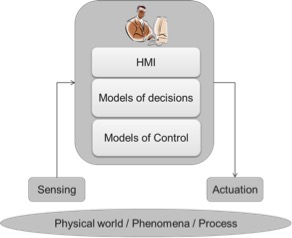 Architecting Systems ofAction